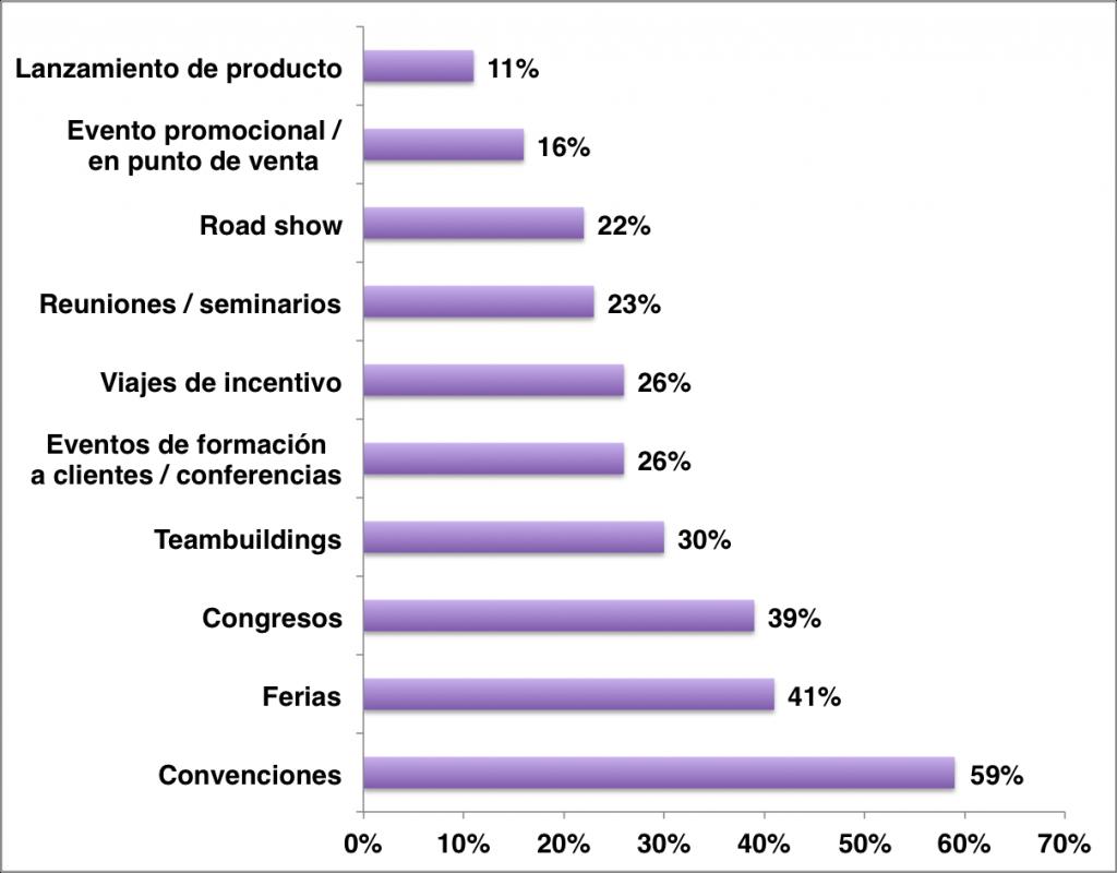 Estudio de Mercado 2016 Industria de Eventos Grupo Eventoplus: los eventos que se llevan
