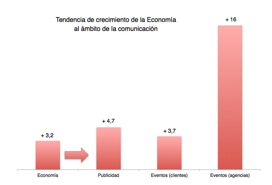 Estudio de Mercado 2016 Industria de Eventos Grupo Eventoplus: Recuperación económica clara pero prudente. Optimismo moderado.