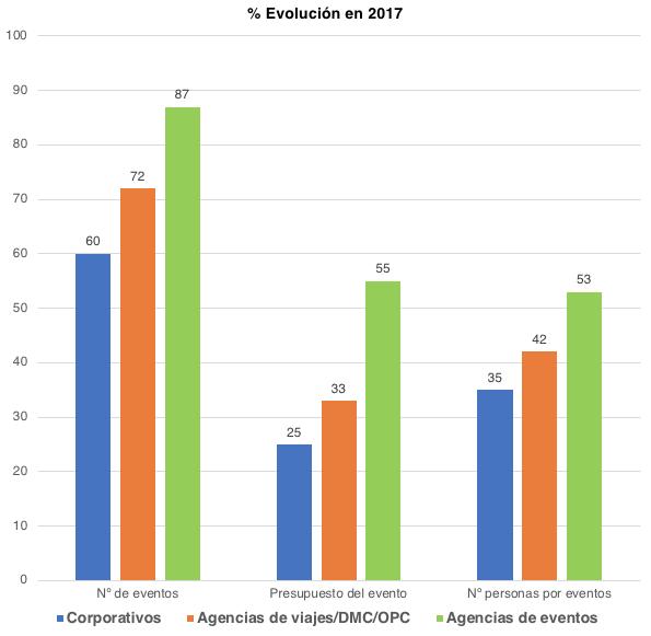 Estudio de Mercado Grupo Eventoplus 2018