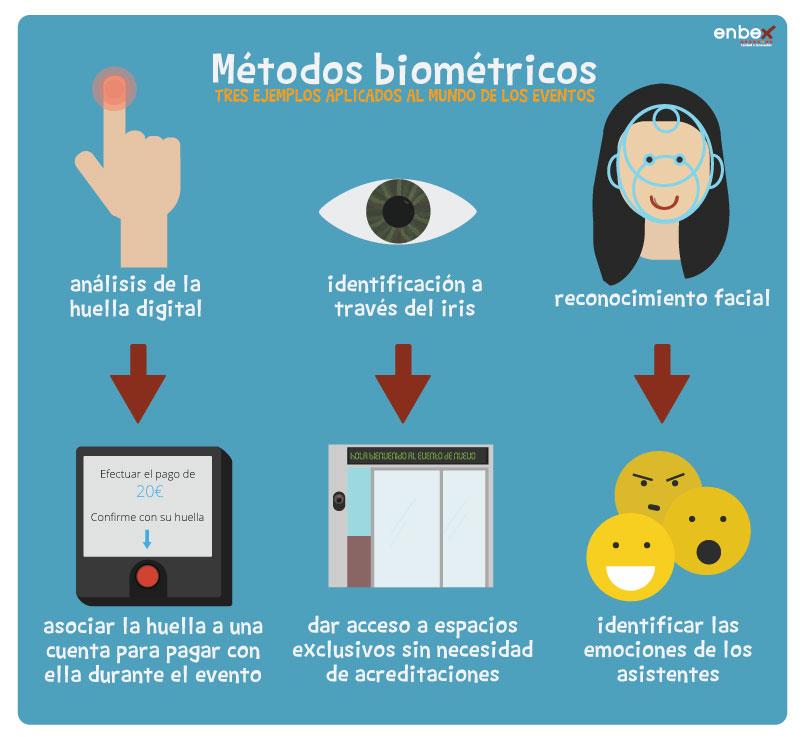 Biometría,